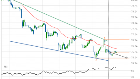 Should we expect a breakout or a rebound on Exxon Mobil Corp.?