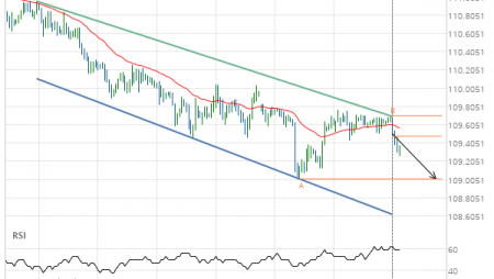 USD/JPY approaching support of a Channel Down