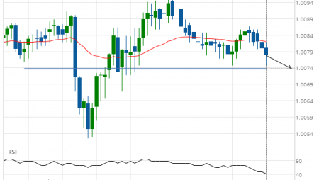 Breach of important price line imminent by USD/CHF