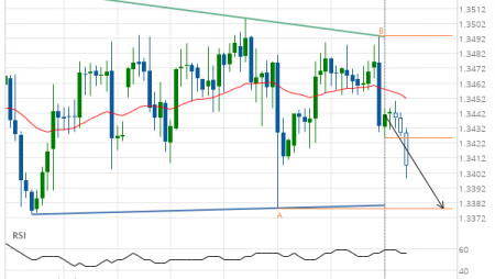 Should we expect a breakout or a rebound on USD/CAD?