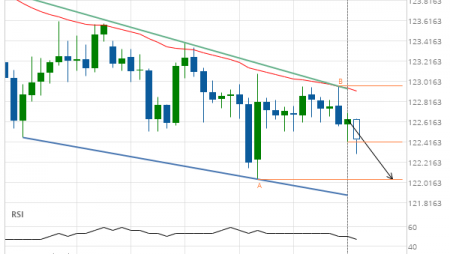 Breach of support line imminent by EUR/JPY