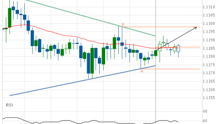 Will EUR/CHF have enough momentum to break resistance?