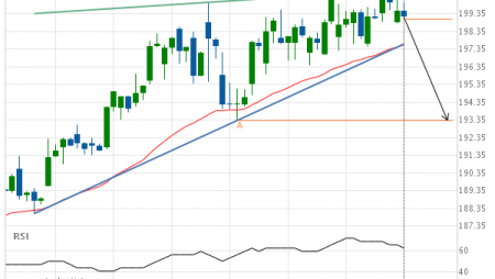 Either a rebound or a breakout imminent on Mcdonalds Corp.