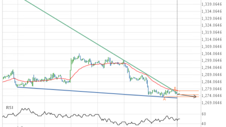 Gold JUNE 2019 approaching support of a Falling Wedge