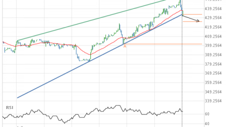 KC HRW Wheat JULY 2019 –  support line breached
