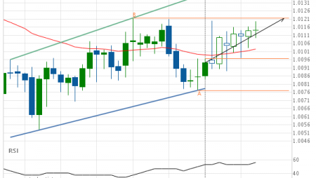 USD/CHF approaching resistance of a Channel Up