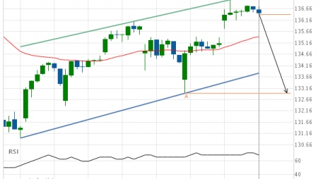 Will International Business Machines Corp. have enough momentum to break support?