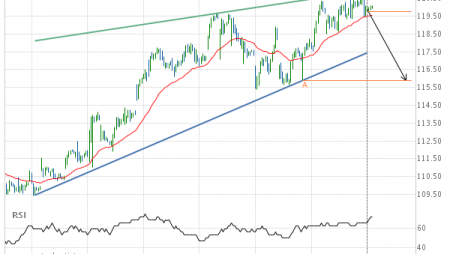 Should we expect a breakout or a rebound on American Express Co.?