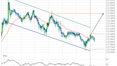 EUR/JPY – getting close to resistance of a Channel Down