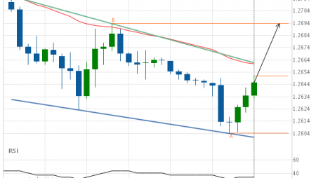 GBP/USD approaching resistance of a Channel Down