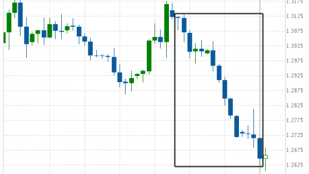 Where is GBP/USD moving to?