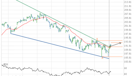 Resistance line breached by Home Depot Inc.