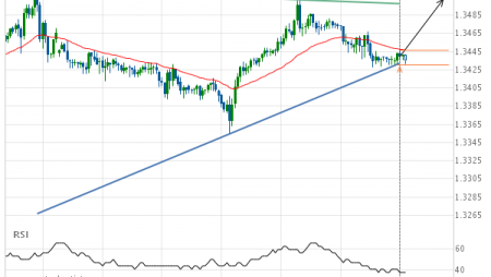 USD/CAD – getting close to resistance of a Triangle
