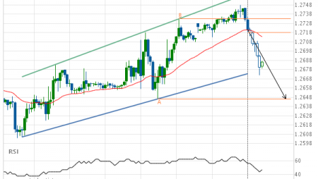 Should we expect a breakout or a rebound on GBP/USD?