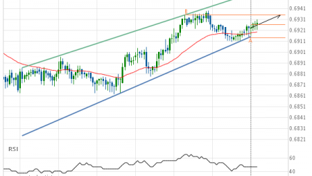 AUD/USD – getting close to resistance of a Channel Up
