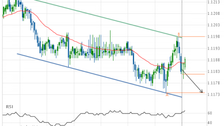 EUR/USD approaching support of a Channel Down