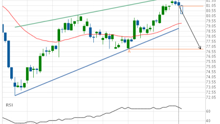 Either a rebound or a breakout imminent on Merck & Co. Inc.