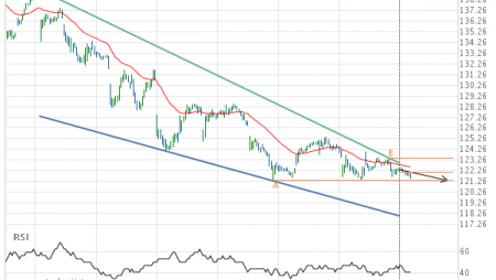Should we expect a breakout or a rebound on Caterpillar Inc.?