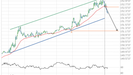 Should we expect a breakout or a rebound on US Treasury Bond JUNE 2019?