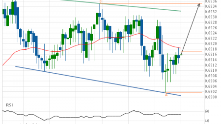 Breach of resistance line imminent by AUD/USD