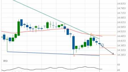 XAG/USD – getting close to support of a Falling Wedge