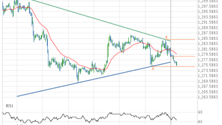 Gold JUNE 2019 – getting close to support of a Triangle