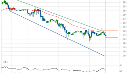 Will EUR/USD have enough momentum to break support?