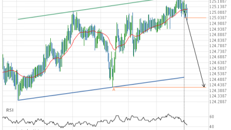 EUR/JPY down to 124.4200