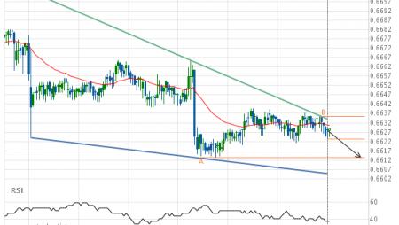 NZD/USD down to 0.6613