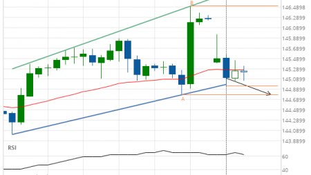 GBP/JPY down to 144.7790