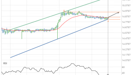 XAG/USD up to 14.9500
