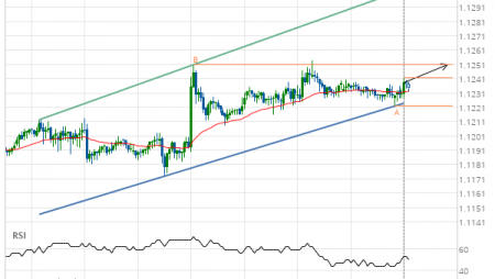 EUR/USD up to 1.1251