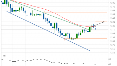 EUR/CHF up to 1.1336