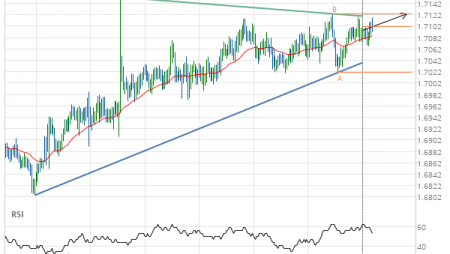 EUR/NZD up to 1.7123