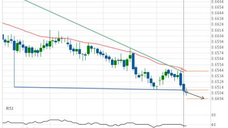 NZD/USD down to 0.6494