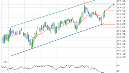 CHF/JPY up to 109.6200