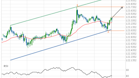 EUR/JPY up to 123.7480
