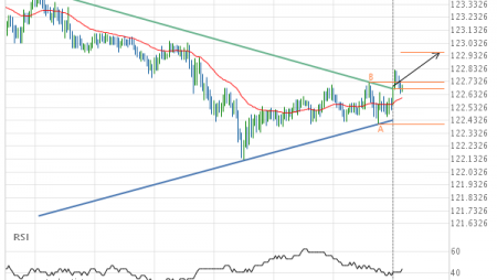 EUR/JPY up to 122.9590