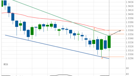 GBP/NZD up to 1.9366