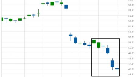 Intel Corporation (INTC) excessive bearish movement
