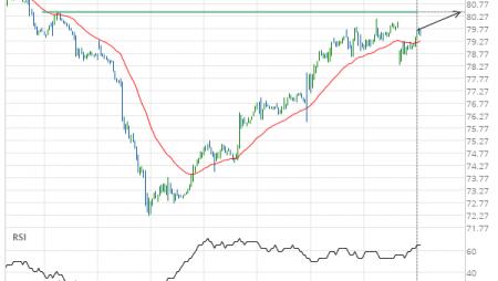 Merck & Co. Inc. () up to 80.43