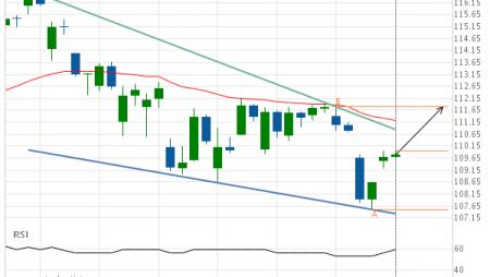 Jpmorgan Chase & Co. (JPM) up to 111.79