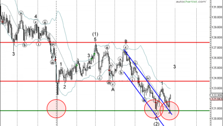 Trade of the Day: EUR/JPY