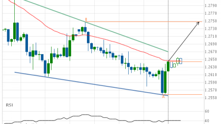 GBP/USD approaching resistance of a Falling Wedge