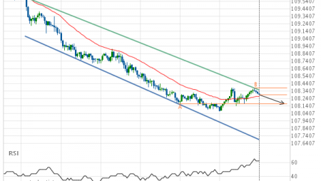 USD/JPY – getting close to support of a Channel Down