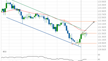 EUR/JPY approaching resistance of a Channel Down