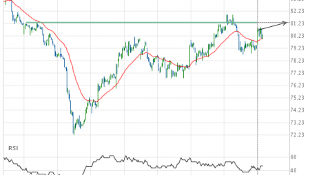 Merck & Co. Inc. approaching important 81.32 price line