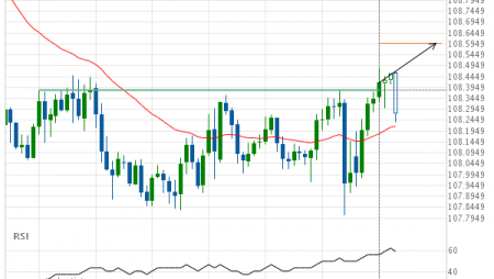 USD/JPY – psychological price line breached