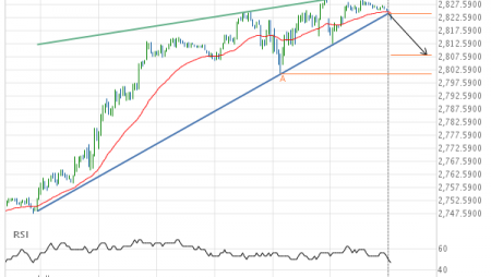 E-mini S&P 500 JUNE 2019 –  support line breached