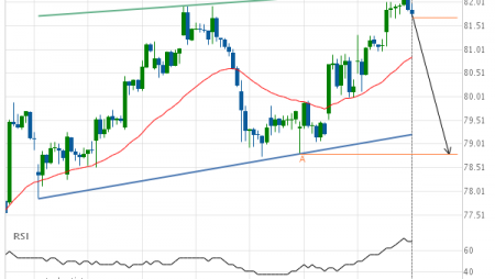 Should we expect a breakout or a rebound on Merck & Co. Inc.?